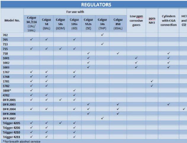 CALGAZ减压阀-流量调节器 - 规格比较图